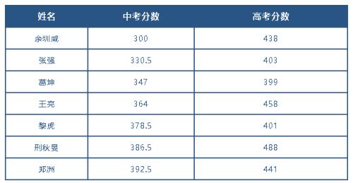 【低进高出】咸宁东方外校学子圆梦高考典范分享